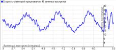 Speed graph 3 sec